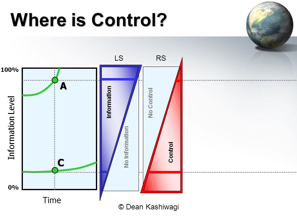 Where is Control A C Information Level Time LS RS 100% Information