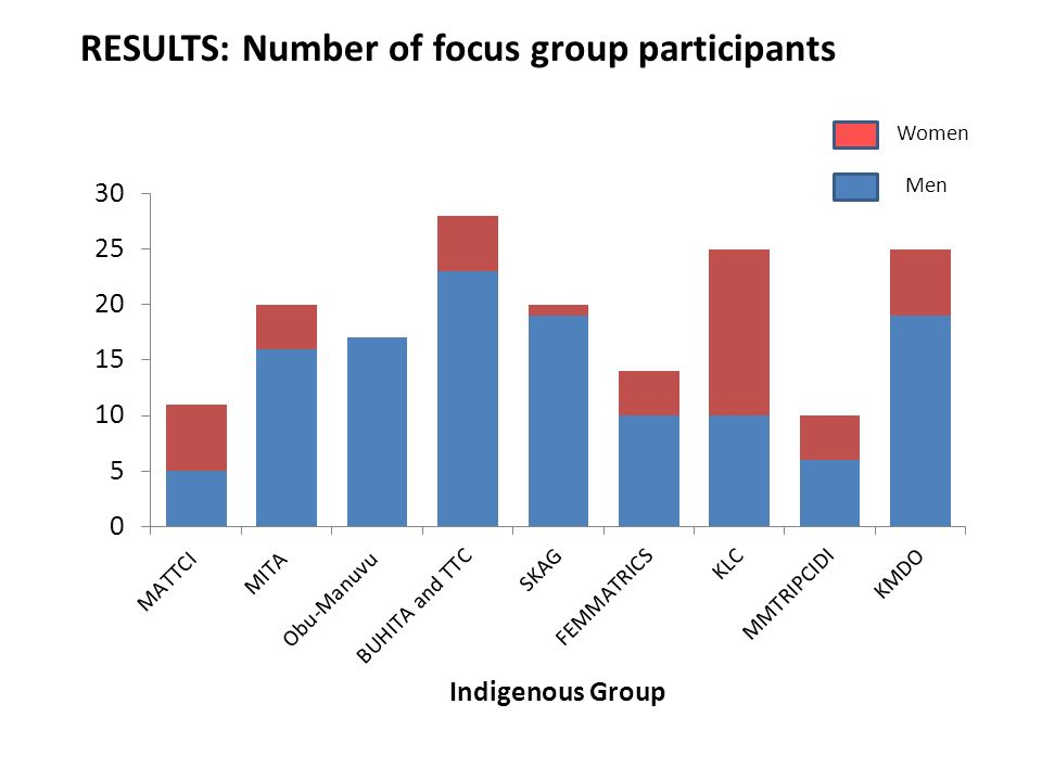 RESULTS: Number of focus group participants