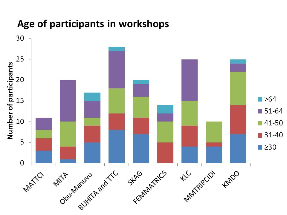 Age of participants in workshops