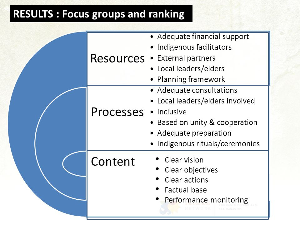 Resources Processes Content RESULTS : Focus groups and ranking