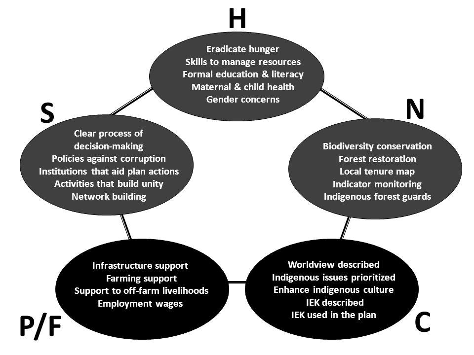 H N S C P/F Eradicate hunger Skills to manage resources