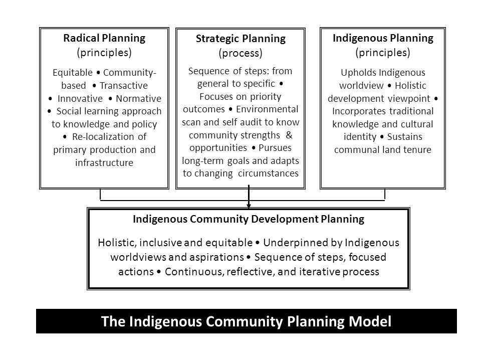 Indigenous Community Development Planning