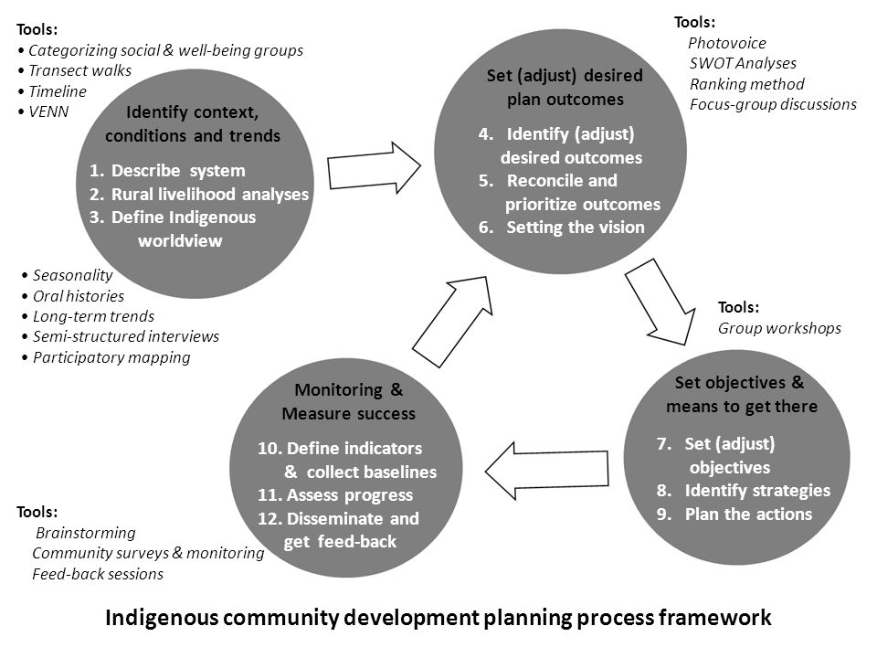 Indigenous community development planning process framework
