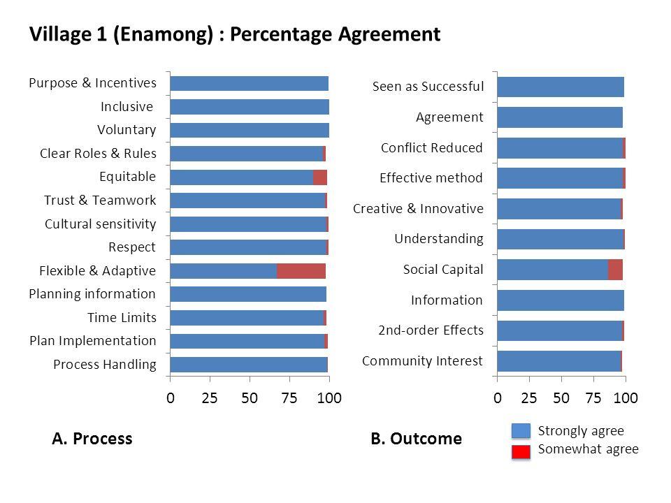 Village 1 (Enamong) : Percentage Agreement