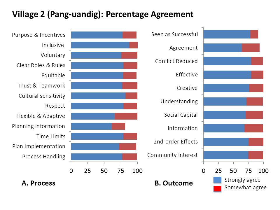 Village 2 (Pang-uandig): Percentage Agreement