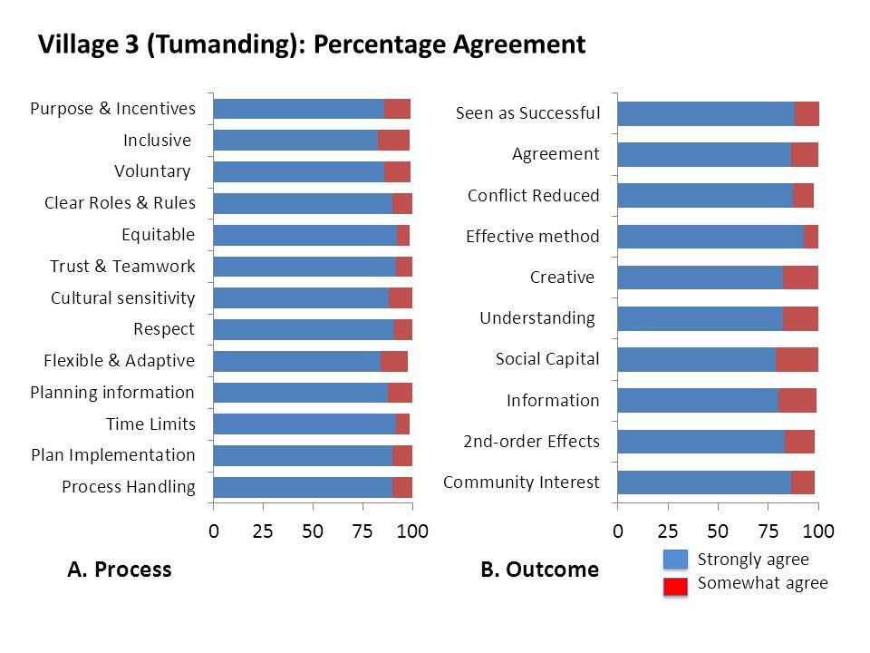Village 3 (Tumanding): Percentage Agreement