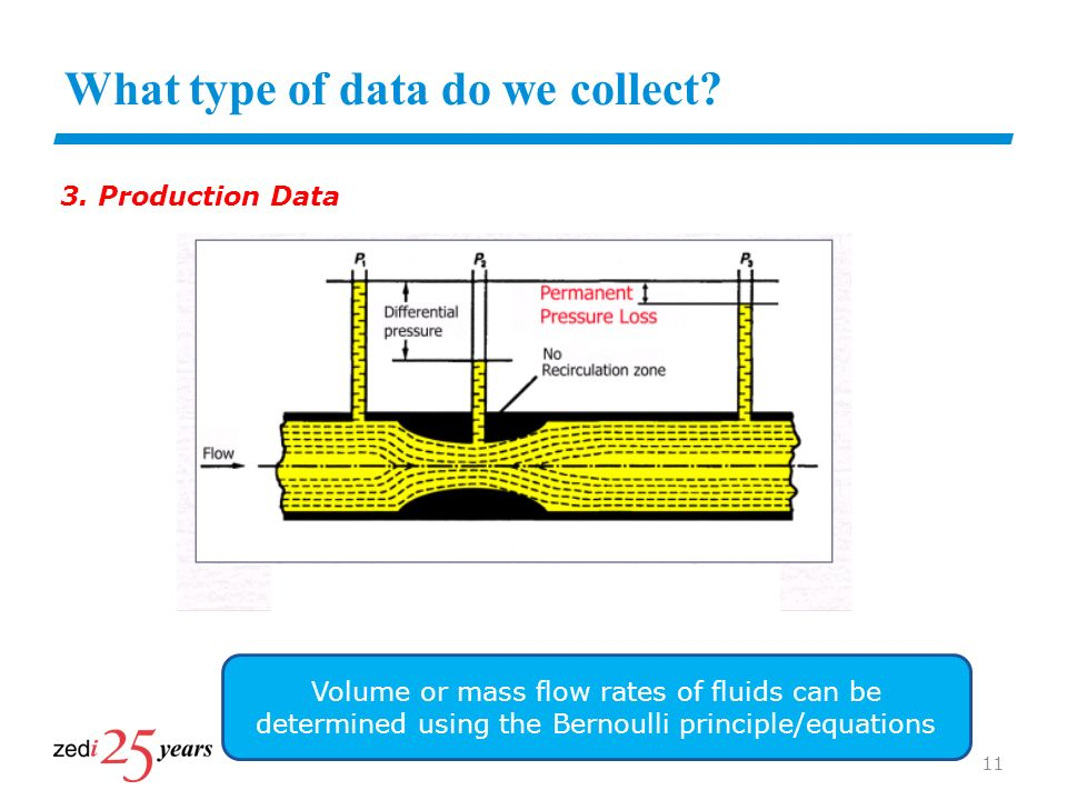 What type of data do we collect