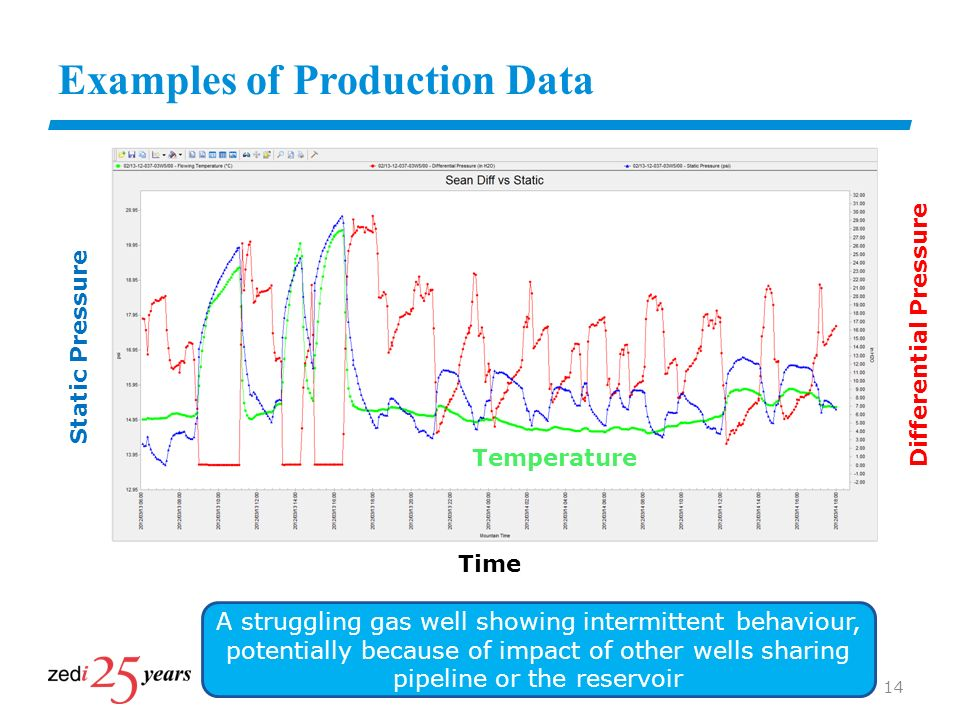 Examples of Production Data