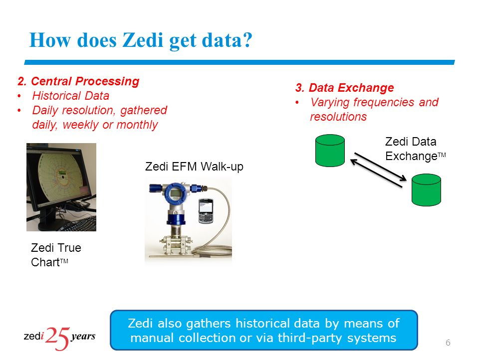 How does Zedi get data 2. Central Processing Historical Data