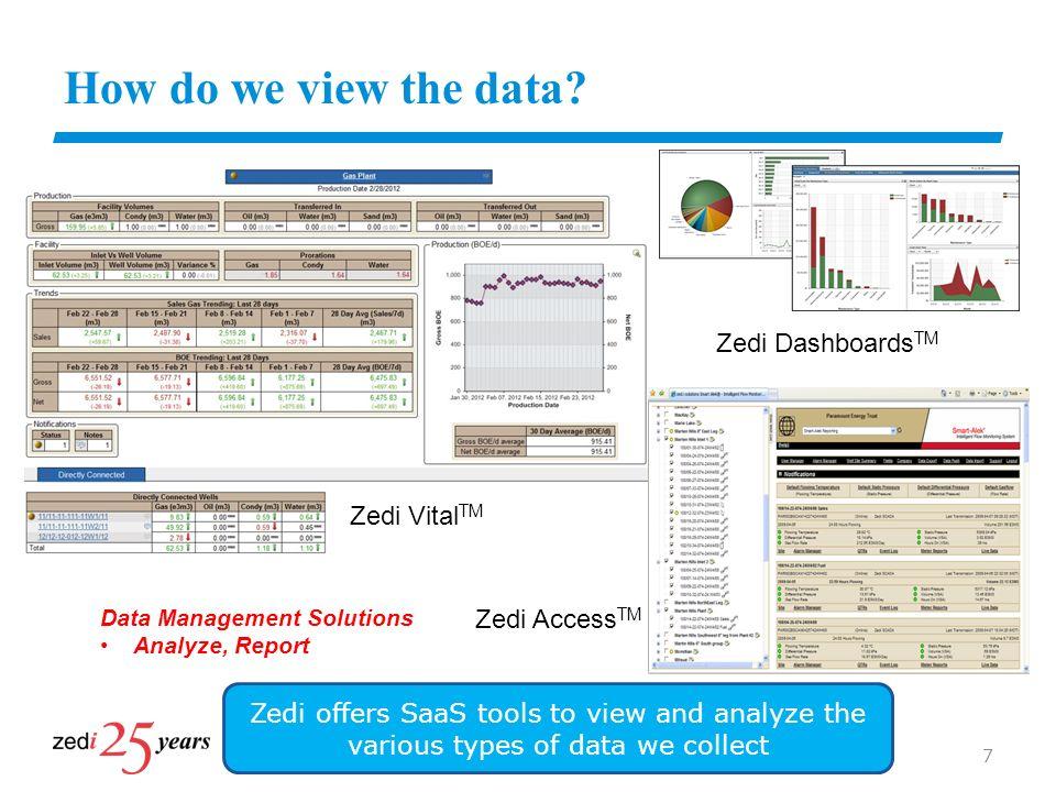How do we view the data Zedi DashboardsTM Zedi VitalTM Zedi AccessTM