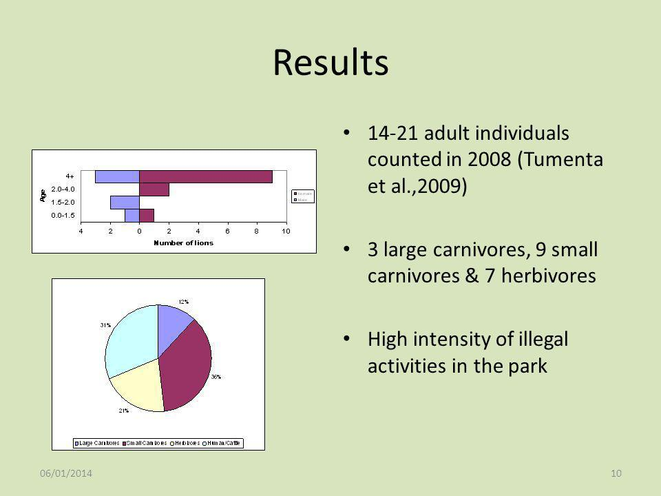 Results 14-21 adult individuals counted in 2008 (Tumenta et al.,2009)