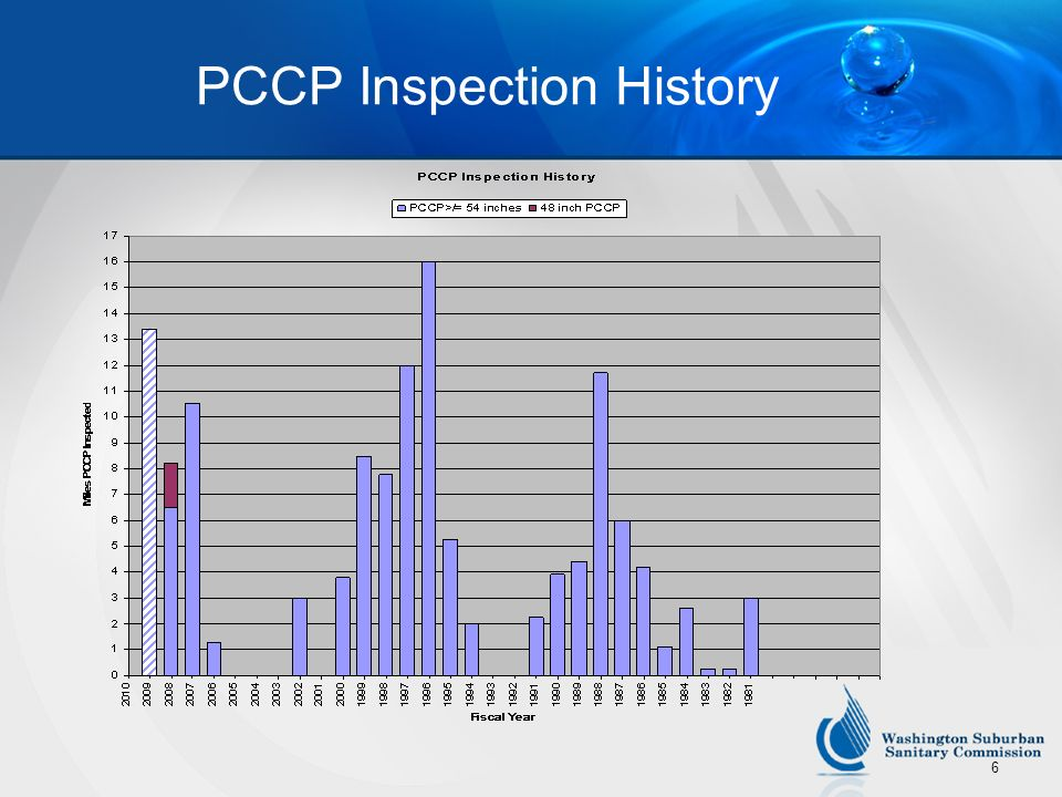 PCCP Inspection History