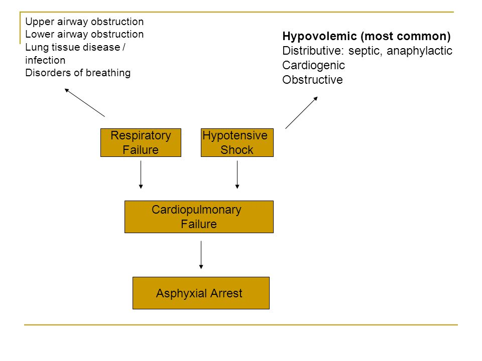 Hypovolemic (most common) Distributive: septic, anaphylactic