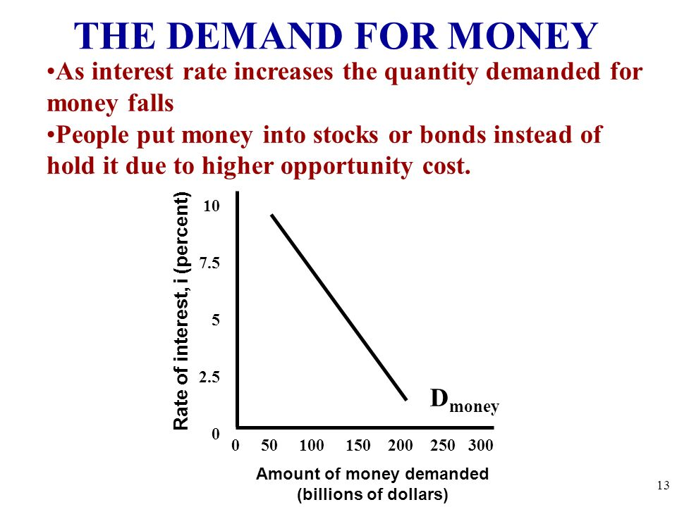 Rate of interest, i (percent) Amount of money demanded