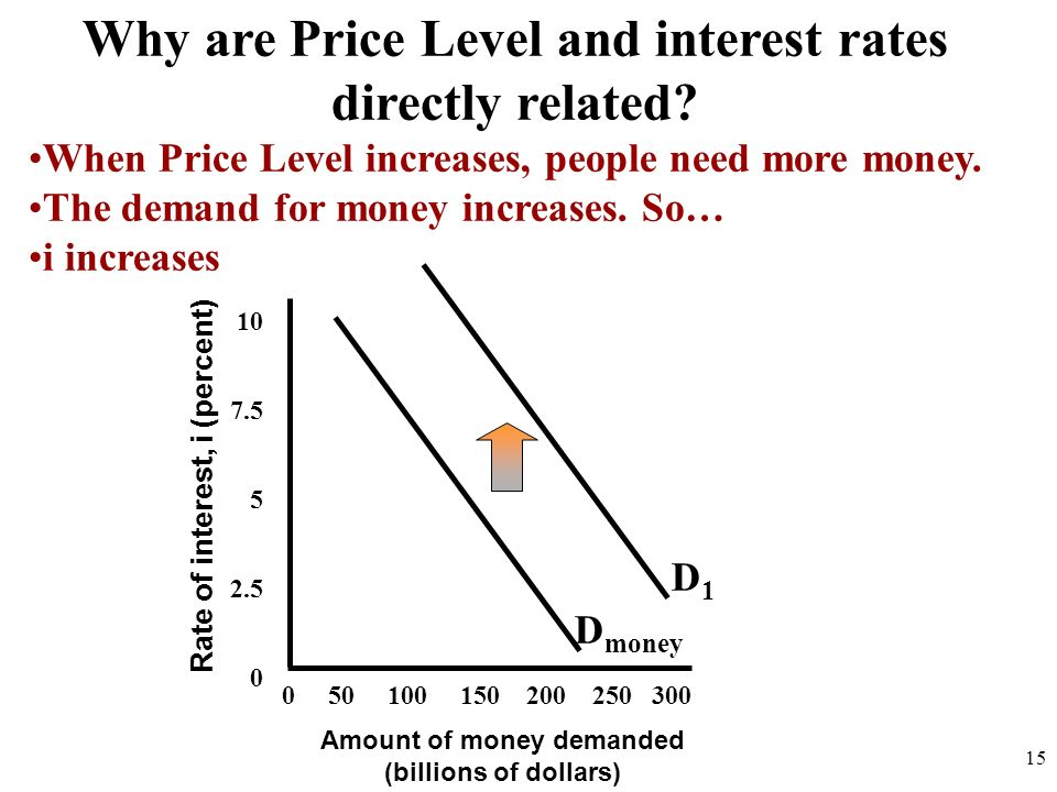 Why are Price Level and interest rates directly related