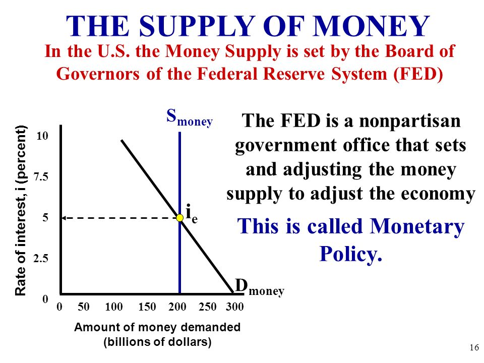 THE SUPPLY OF MONEY This is called Monetary Policy. ie