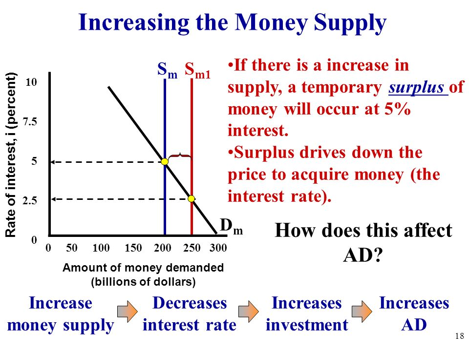 Increasing the Money Supply