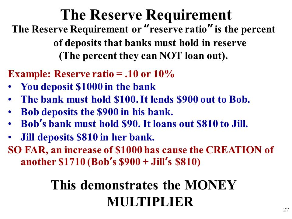 The Reserve Requirement