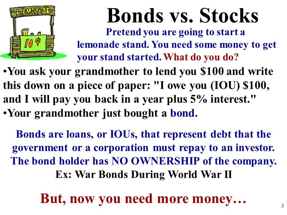 Ex: War Bonds During World War II But, now you need more money…