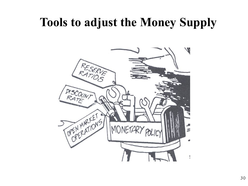 Tools to adjust the Money Supply