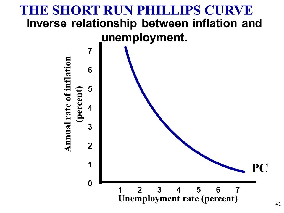 THE SHORT RUN PHILLIPS CURVE
