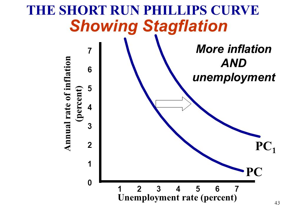 Showing Stagflation THE SHORT RUN PHILLIPS CURVE PC1 PC