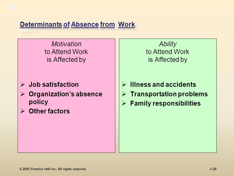 Determinants of Absence from Work (Table 3.3)