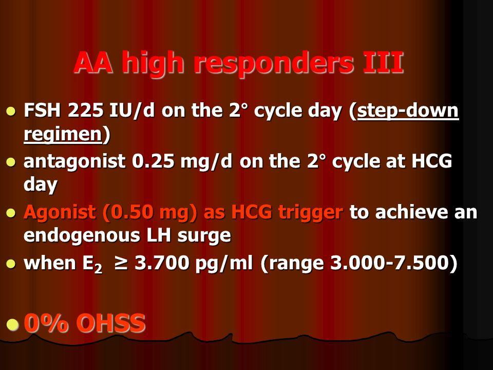 AA high responders III 0% OHSS