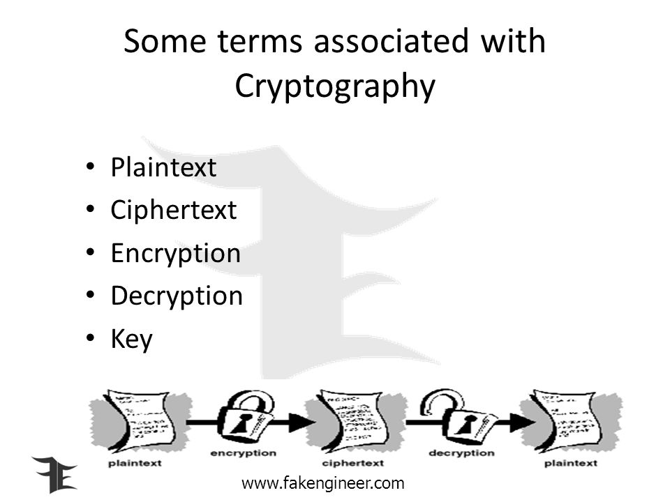 Some terms associated with Cryptography
