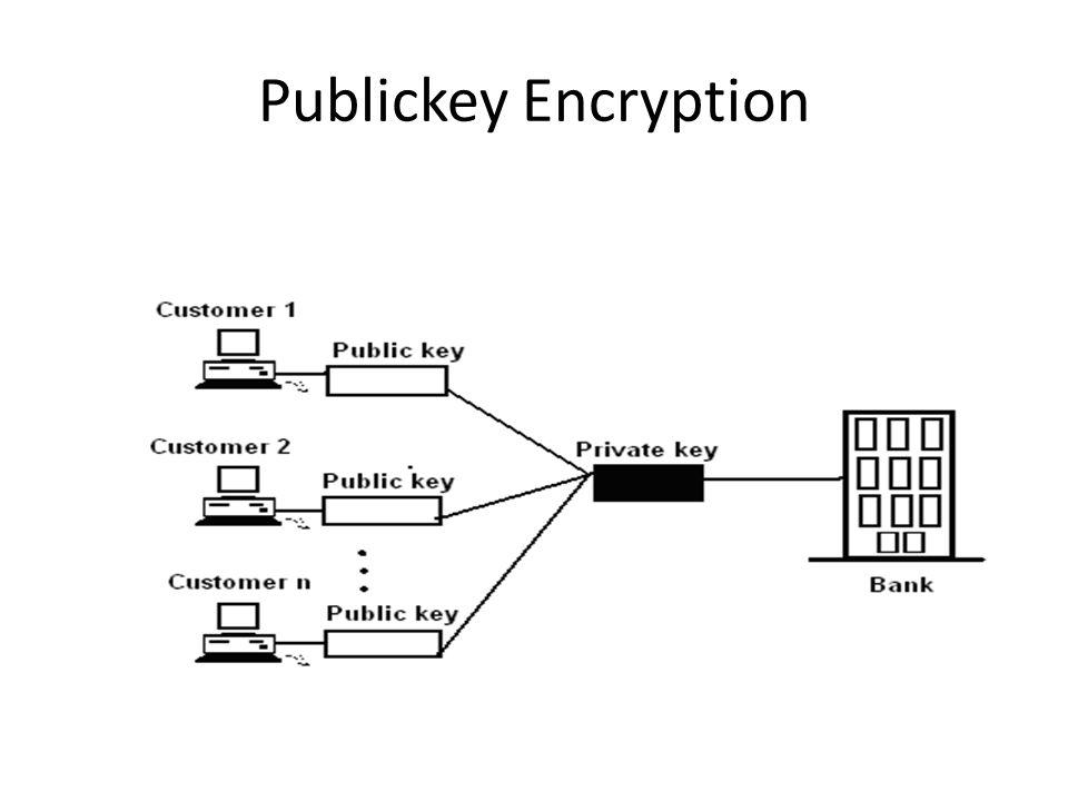 Publickey Encryption
