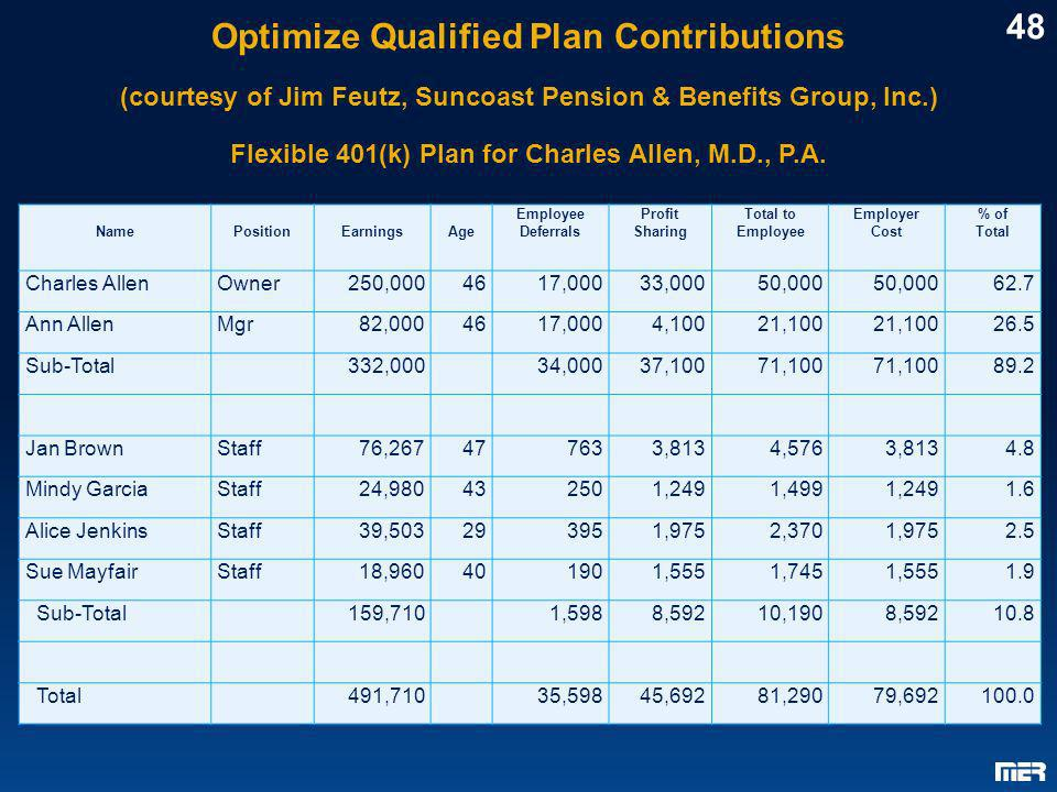 Optimize Qualified Plan Contributions (courtesy of Jim Feutz, Suncoast Pension & Benefits Group, Inc.) Flexible 401(k) Plan for Charles Allen, M.D., P.A.