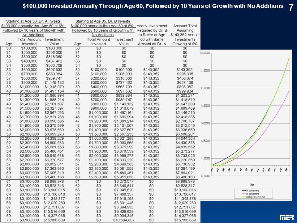 $100,000 Invested Annually Through Age 60, Followed by 10 Years of Growth with No Additions
