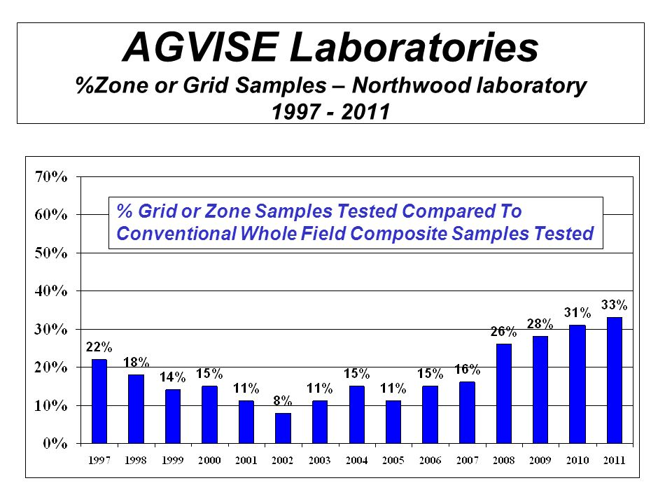 AGVISE Laboratories %Zone or Grid Samples – Northwood laboratory 1997 - 2011
