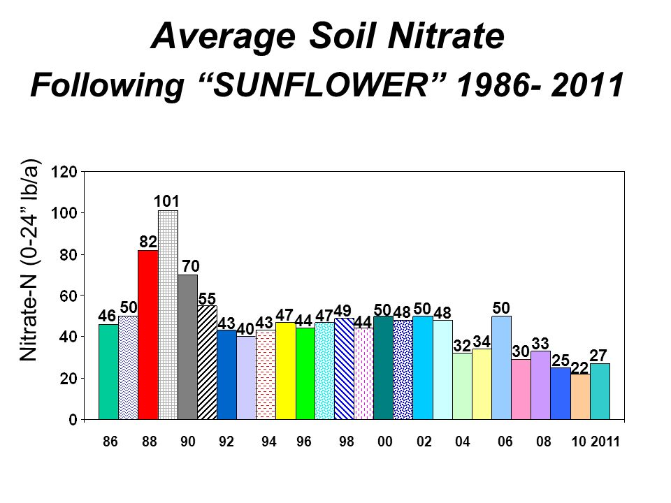 Average Soil Nitrate Following SUNFLOWER 1986- 2011