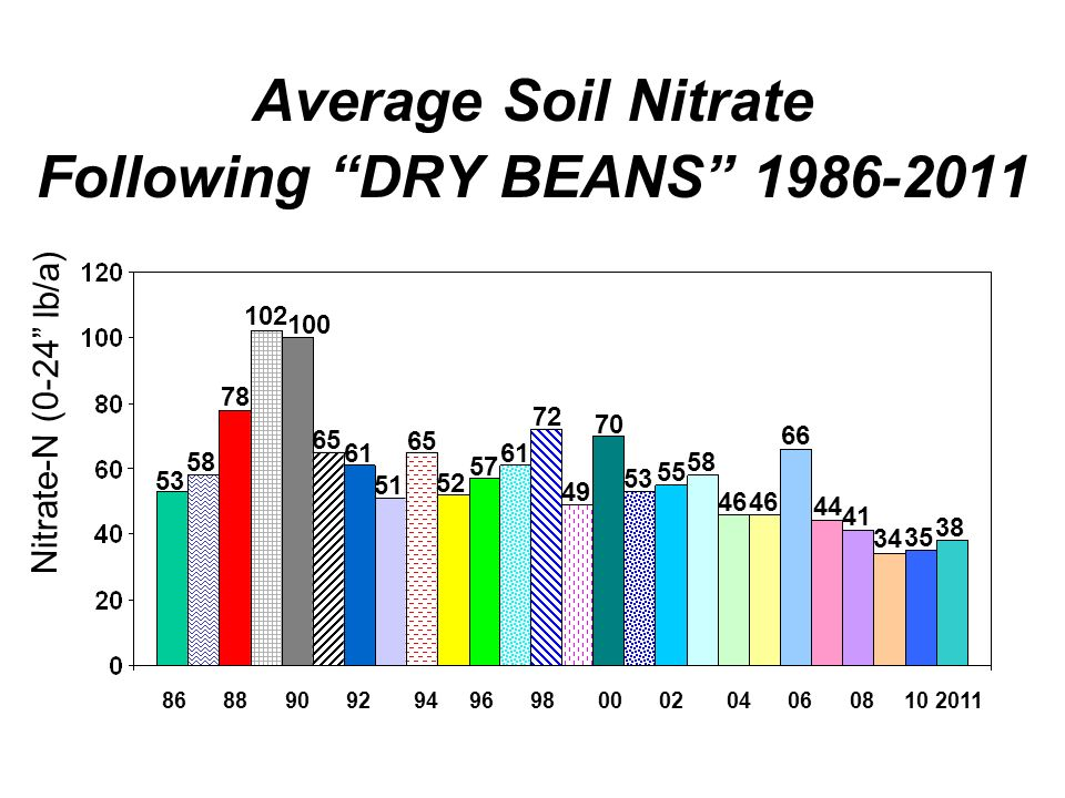 Average Soil Nitrate Following DRY BEANS 1986-2011