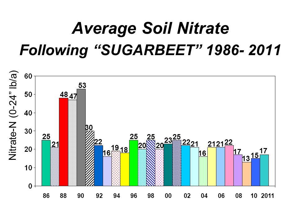Average Soil Nitrate Following SUGARBEET 1986- 2011