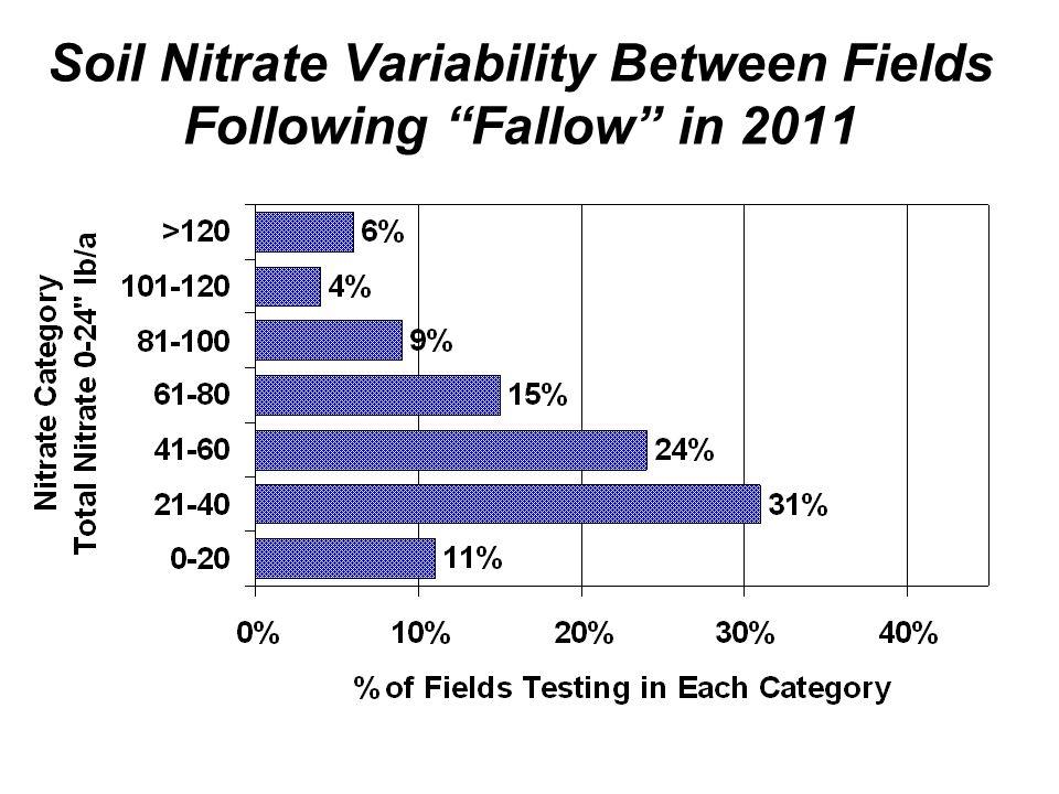 Soil Nitrate Variability Between Fields Following Fallow in 2011