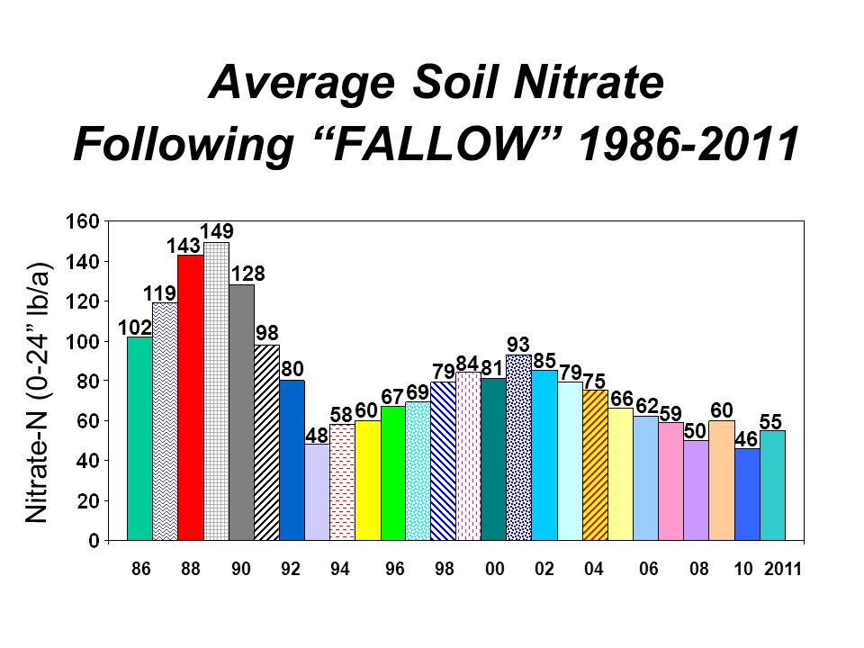 Average Soil Nitrate Following FALLOW 1986-2011