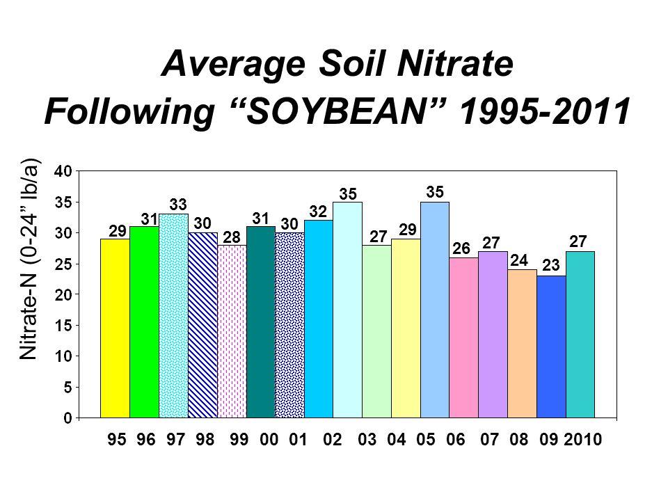 Average Soil Nitrate Following SOYBEAN 1995-2011