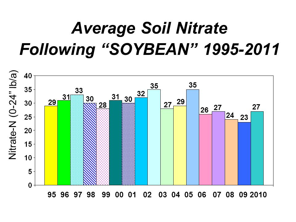 Average Soil Nitrate Following SOYBEAN