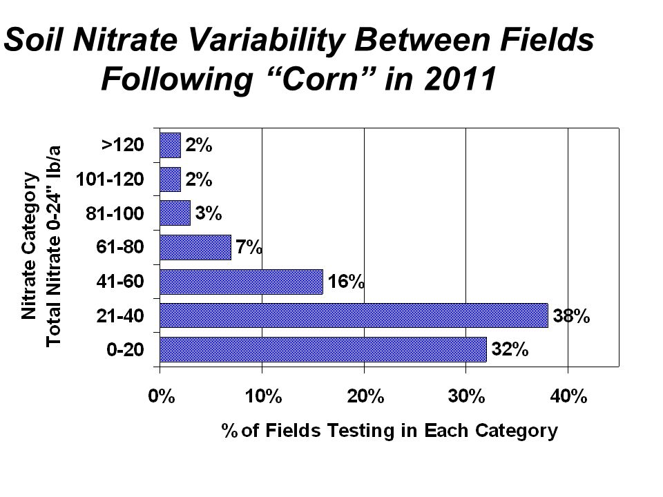 Soil Nitrate Variability Between Fields Following Corn in 2011