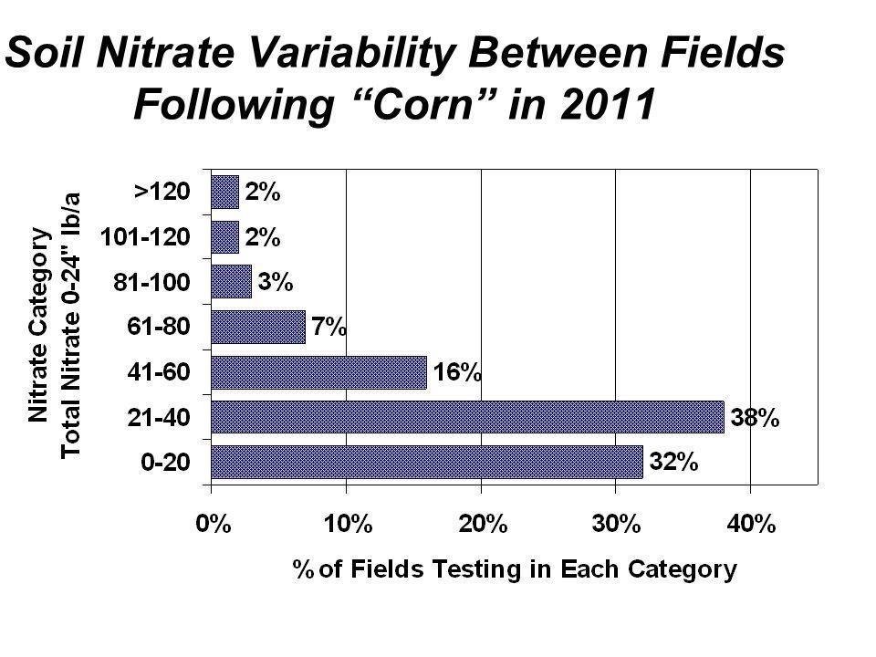 Soil Nitrate Variability Between Fields Following Corn in 2011