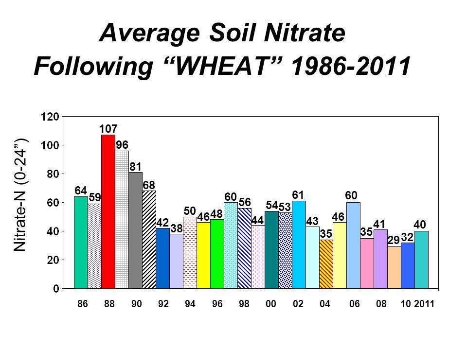 Average Soil Nitrate Following WHEAT 1986-2011