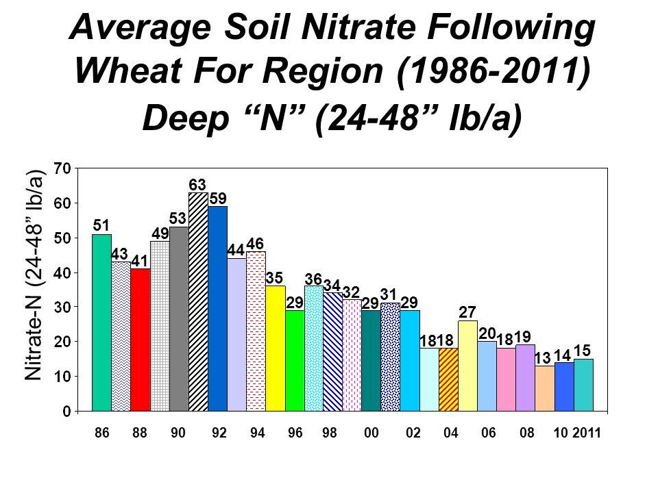 Average Soil Nitrate Following Wheat For Region (1986-2011) Deep N (24-48 lb/a)