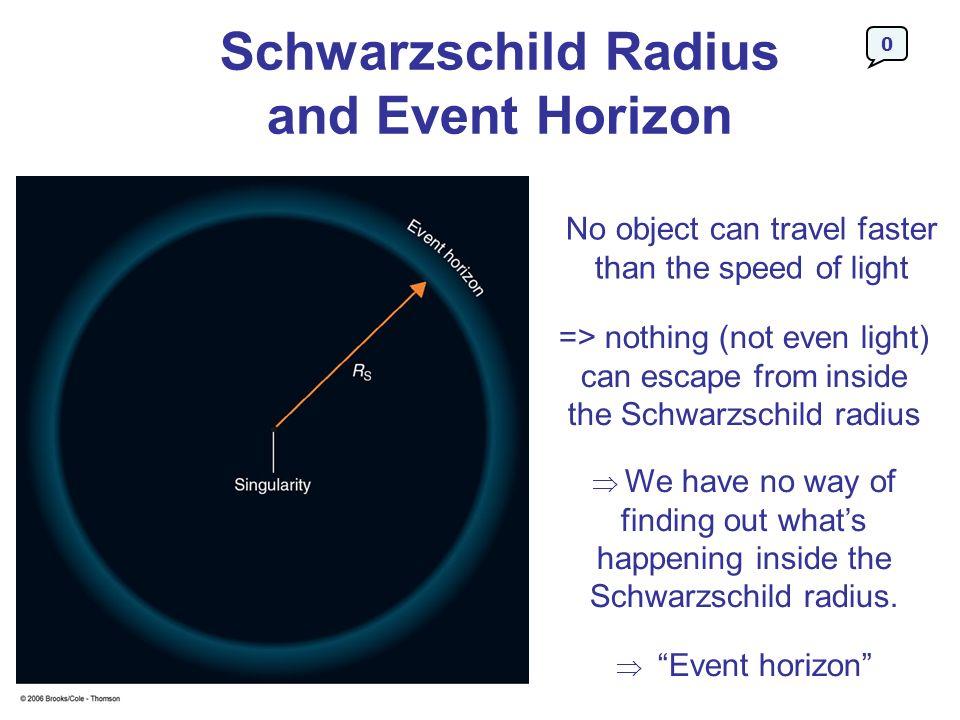 Schwarzschild Radius and Event Horizon
