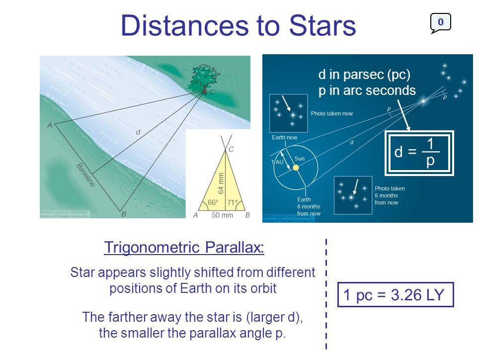 Distances to Stars __ 1 d = p Trigonometric Parallax: 1 pc = 3.26 LY