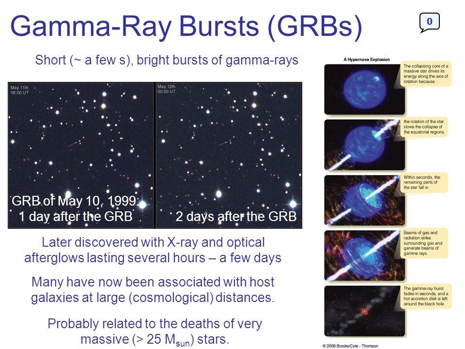Gamma-Ray Bursts (GRBs)