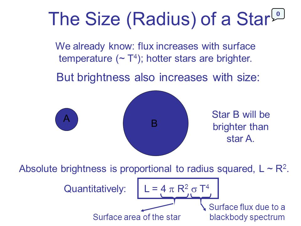 The Size (Radius) of a Star