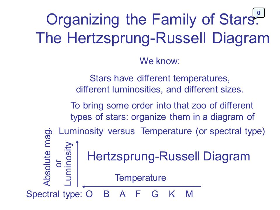 Organizing the Family of Stars: The Hertzsprung-Russell Diagram