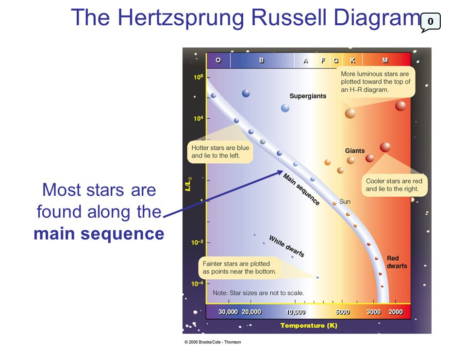 Everything you always wanted to know about stars ppt download most stars are found along the main sequence ccuart Image collections